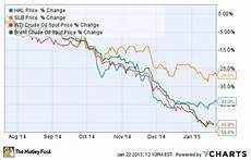 Schlumberger Share Price Chart Schlumberger Vs Halliburton You Ll Never Guess Which Is