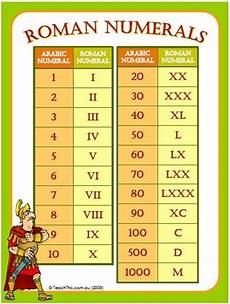 Roman Numbers 1 To 1000 Chart Chart For Roman Numerals 1 1000 Roman Numeral Numbers 1