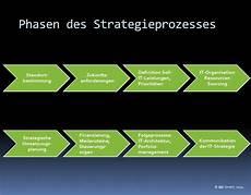 It Strategy It Strategie Als Instrument Der It Governance It Magazine