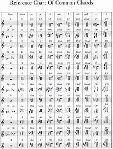 How To Read Chords On Sheet Music With Images Piano