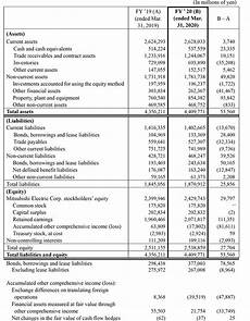 Financial Statement Consolidated Statement Of Financial Position Financial