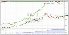 Kaz Shares Charts Copper And Commodities Vectorvest Uk Blog