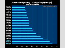 Forex Most Volatile Currency Pairs   TRESORFX
