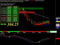 Mcx Nickel Live Chart Mcx Copper Live Chart Chart System Copper