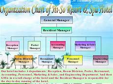 Day Spa Organizational Chart English For Hotel Business Part 4 Hotel Staff
