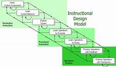 Instructional Design Models Operations Practices Human Centered Solutions