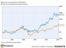 Verizon Chart Here S What You Don T Know About Verizon Communications