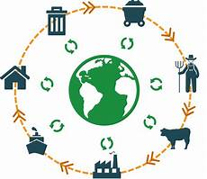 Life Cycle Analysis Agri Footprint Life Cycle Assessments Amp Carbon Footprints