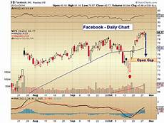 Facebook Chart Price Facebook Earnings Beat The Street Investors Sell The News
