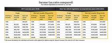 2018 Federal Tax Chart Understanding The New 2018 Federal Income Tax Brackets And
