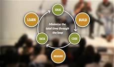 Lean Startup Methodology Marketing Your Lean Startup