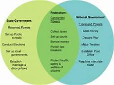 Federalism Powers Chart Ppt Federalism Concurrent Powers Collect Taxes Set Up