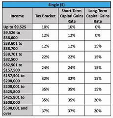 Capital Gain Rate Chart Capital Gains Tax Brackets For Home Sellers What S Your Rate