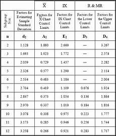 Control Chart Table Control Chart Factors Qualitytrainingportal