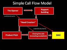 Cold Call Flow Chart The Enduring Similarities Between Sales And