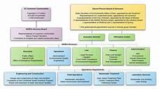Water Board Org Chart Mwra Organization And Management