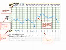 Normal Ovulation Temperature Chart Before You Buy A Basal Body Temperature Thermometer Baby