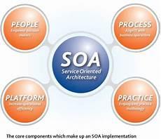 Service Oriented Person Definition Vantagens E Desvantagens De Soa