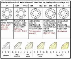 Diamond Clarity And Color Chart Diamond Color And Clarity Chart I Can Never Remember