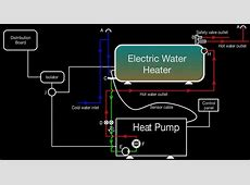 Heat pumps   Industrial, commercial & residential   Cost saving water heaters