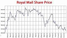 Royal Mail Share Price Chart Amazon Blamed For Royal Mail Revenue Dive Tamebay