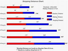 Safe Stopping Distance Chart Vehicle Crashes Faq Maine State Police