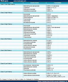 Topical Corticosteroids Chart Ask Dis Topical Steroid