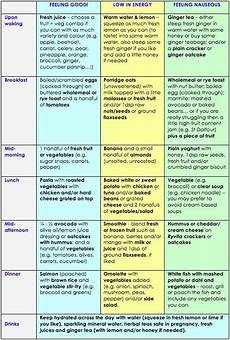 Diet Chart For Mother Amazing Comparison Of Clean Eating While Vs Not