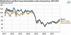 Oil Price 2018 Chart Crude Oil Prices Increased In 2017 And Brent Wti Spread