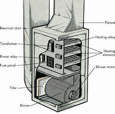 Troubleshooting Electric Furnaces And Electric Heaters