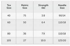 All Thread Tensile Strength Chart A Amp E Maxi Lock Ml521 All Purpose Sewing Thread Black 4 Poly