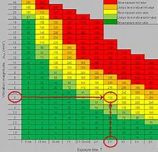 Vibration Magnitude Chart Hand Arm Vibration Exposure Calculator And Publication