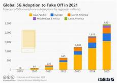 5g Chart Chart The Next Frontier 5g To Hit The Mainstream By 2022