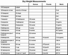 american cooking measures conversion chart picture