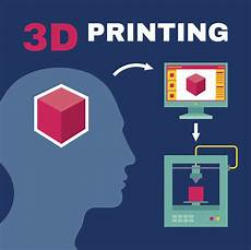 3d Printing Poster Design Learn The Process Of 3d Printing How They Work And The