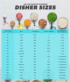 Foodservice Scoop Sizes Chart Ice Cream Scoops Amp Food Dishers Explained W Size Chart