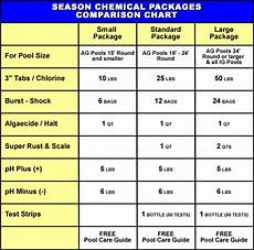 Swimming Pool Chemical Dosage Chart Season Long Chemical Packages For Above Ground Swimming Pools