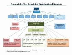 Flowchart And Structure Chart Organizational Structure Flow Chart Association Of The