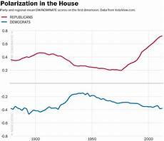 Congress Ideology Chart Political Polarization Is Getting Worse Everywhere The
