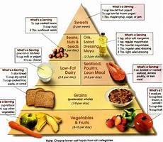 diet chart for weight loss smart tips