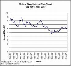15 Year Mortgage Y Chart Historical Mortgage Rate Trend Charts The Phoenix Real