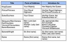 English Royalty Chart Handy Little Chart For Those Of Us Writing Royalty In Our