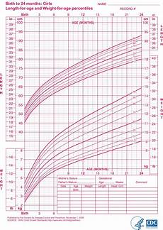 Growth Chart For Girls Age 9 Constitutional Growth Delay Idiopathic Short Stature