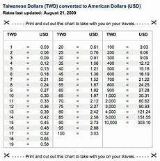 Euro Conversion To American Dollars Chart How To Learn Forex Trading For Free Currency Converter Us