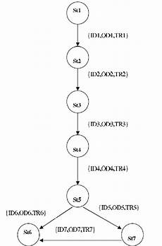State Chart Diagram For Atm Corresponding Transition Graph Of The State Chart Diagram