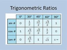 Trigonometry Ratios Trigonometric Ratios By Jn1990 Teaching Resources