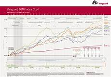 Vanguard Fund Performance Chart Australian Shares Performance In The Last 30 Years Canstar