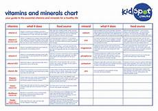 Vitamins And Their Sources Chart Pin By Vitamins And Minerals On Vitamins Diet Mineral