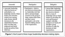 Why Is Democratic Leadership Style The Best Why And How