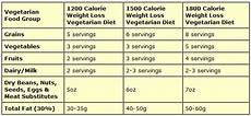Vegetarian Diet Chart For Weight Gain For Female Knowcrazy Com Weight Loss Diet Plan For Vegetarians